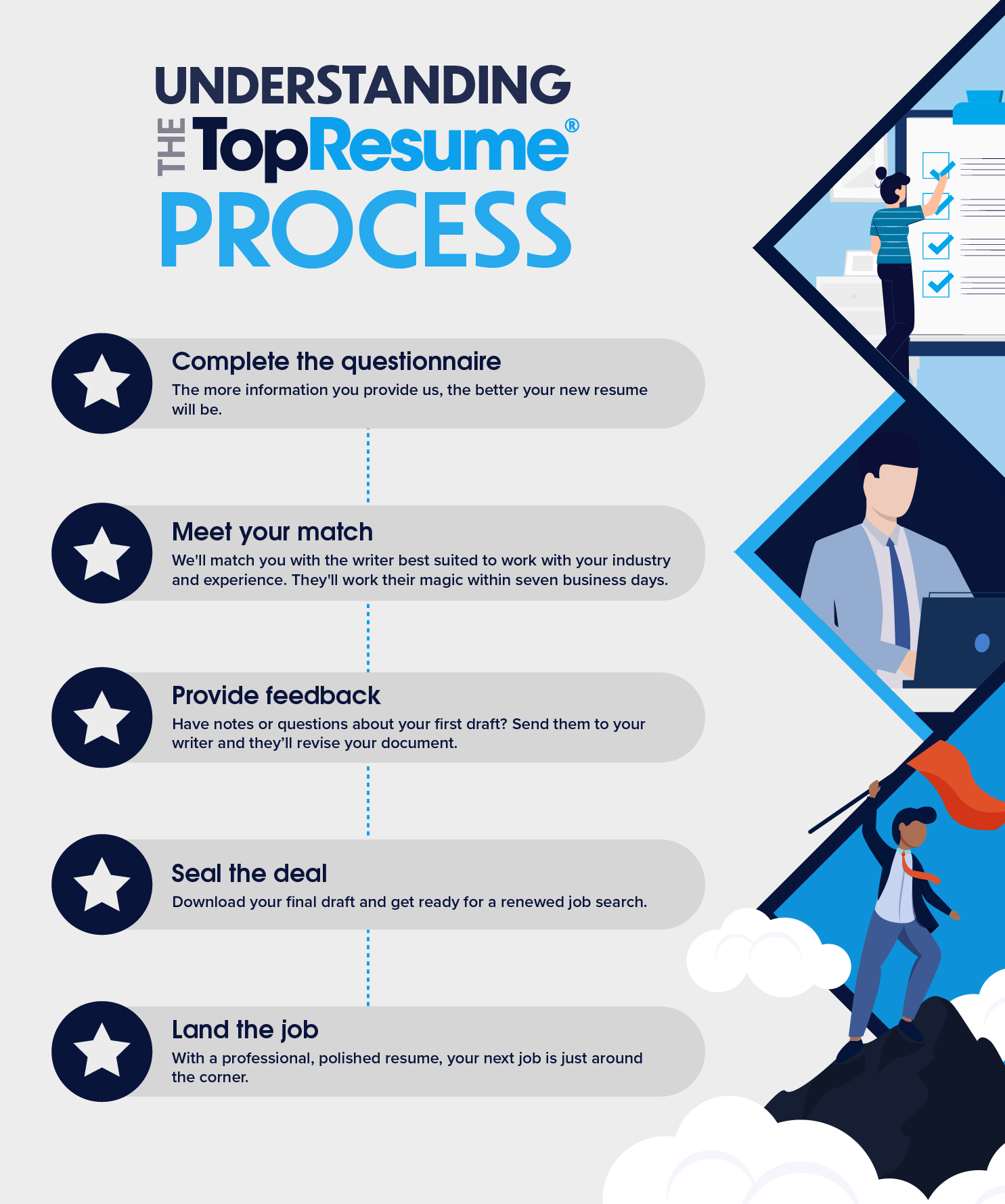 Understanding The Process What To Expect When You Work With