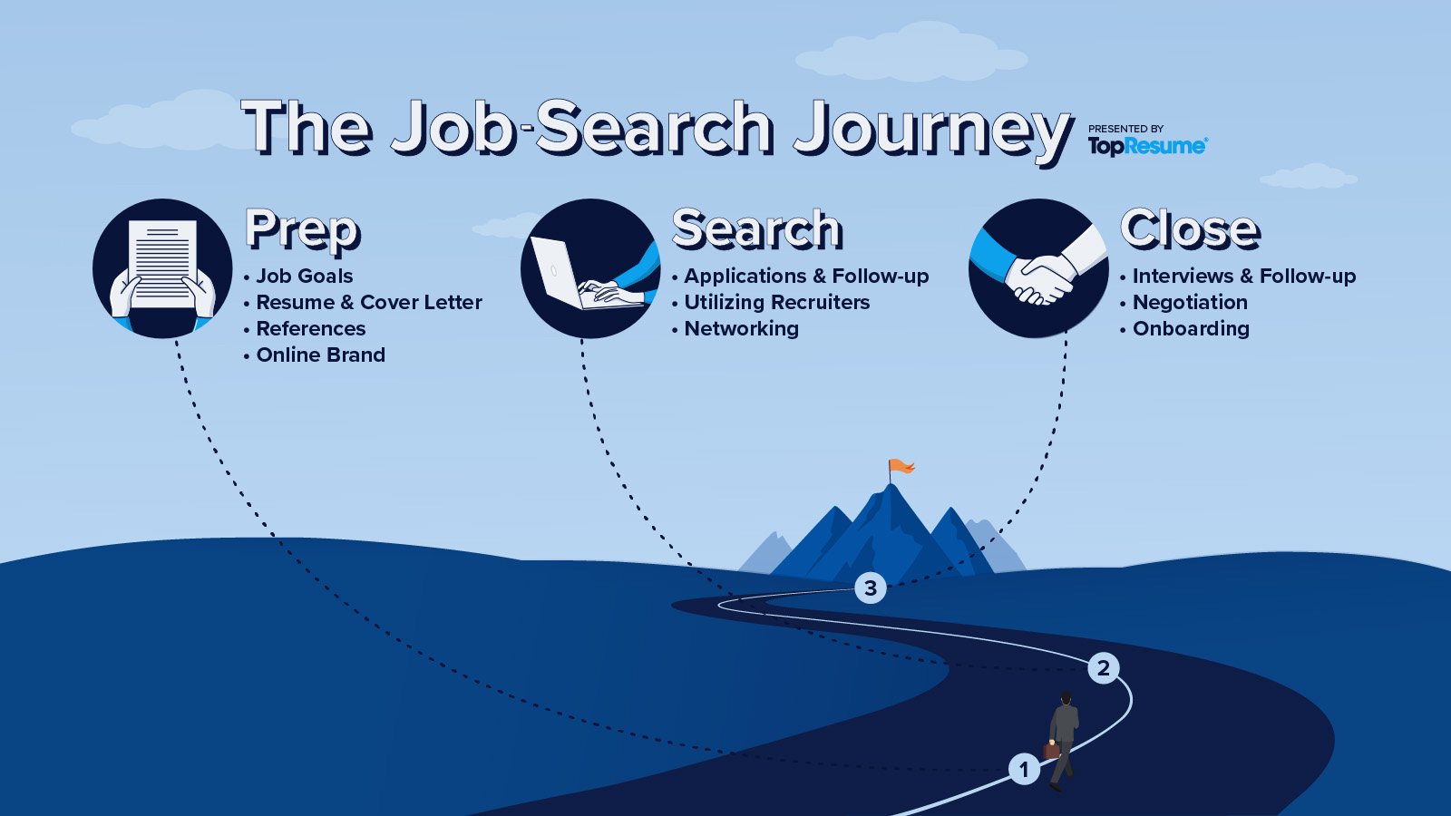 Infographic: Breaking down the job search into 3 easy steps — prep, search, and close.