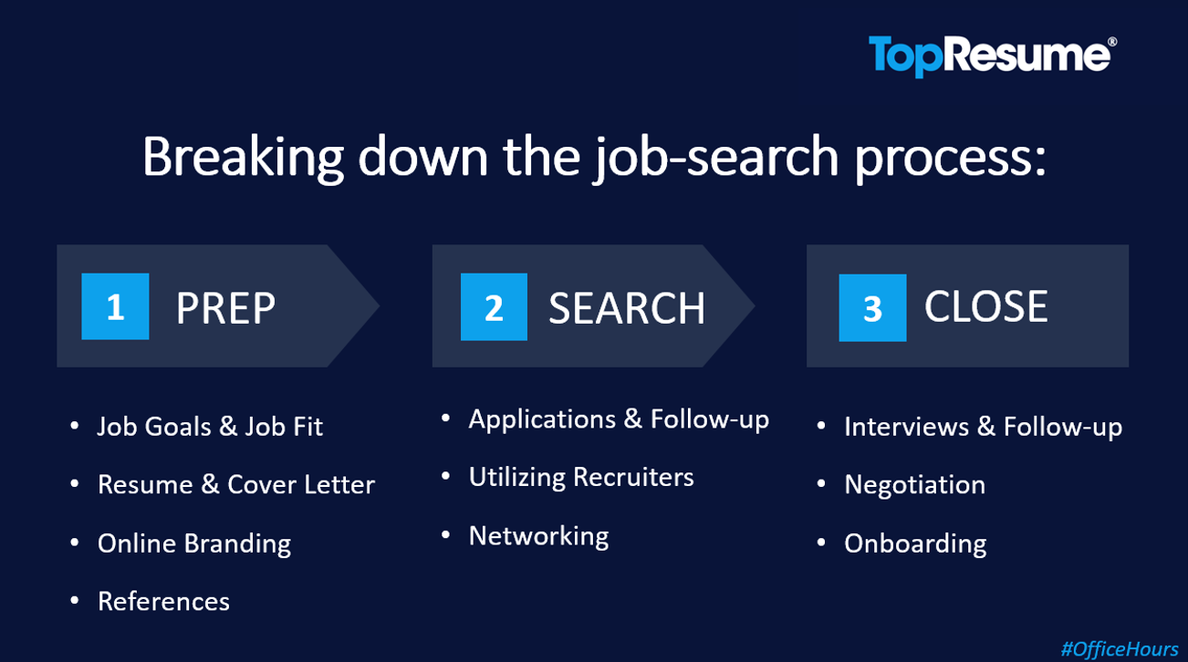 TopResume Job-Search Process