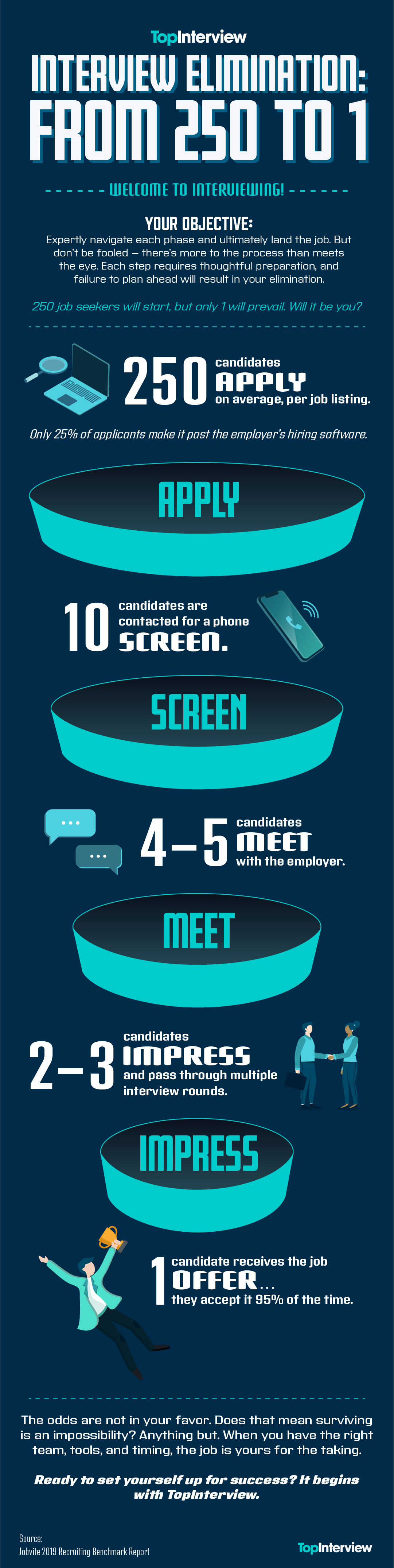 Infographic: The Interview Funnel Explained and how to be the last candidate standing
