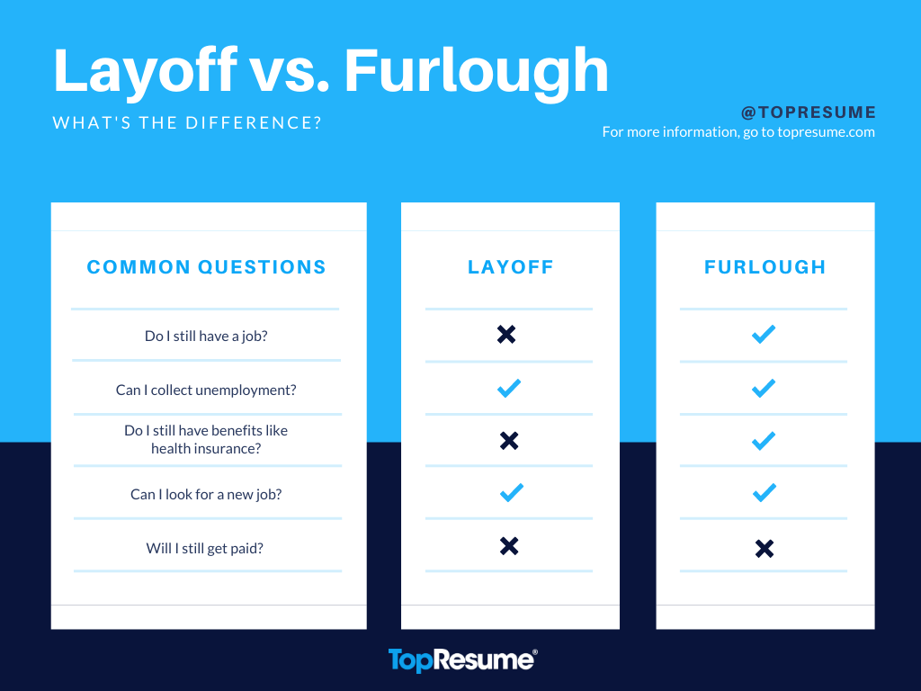 Chart comparing some of the differences between layoff and furlough.
