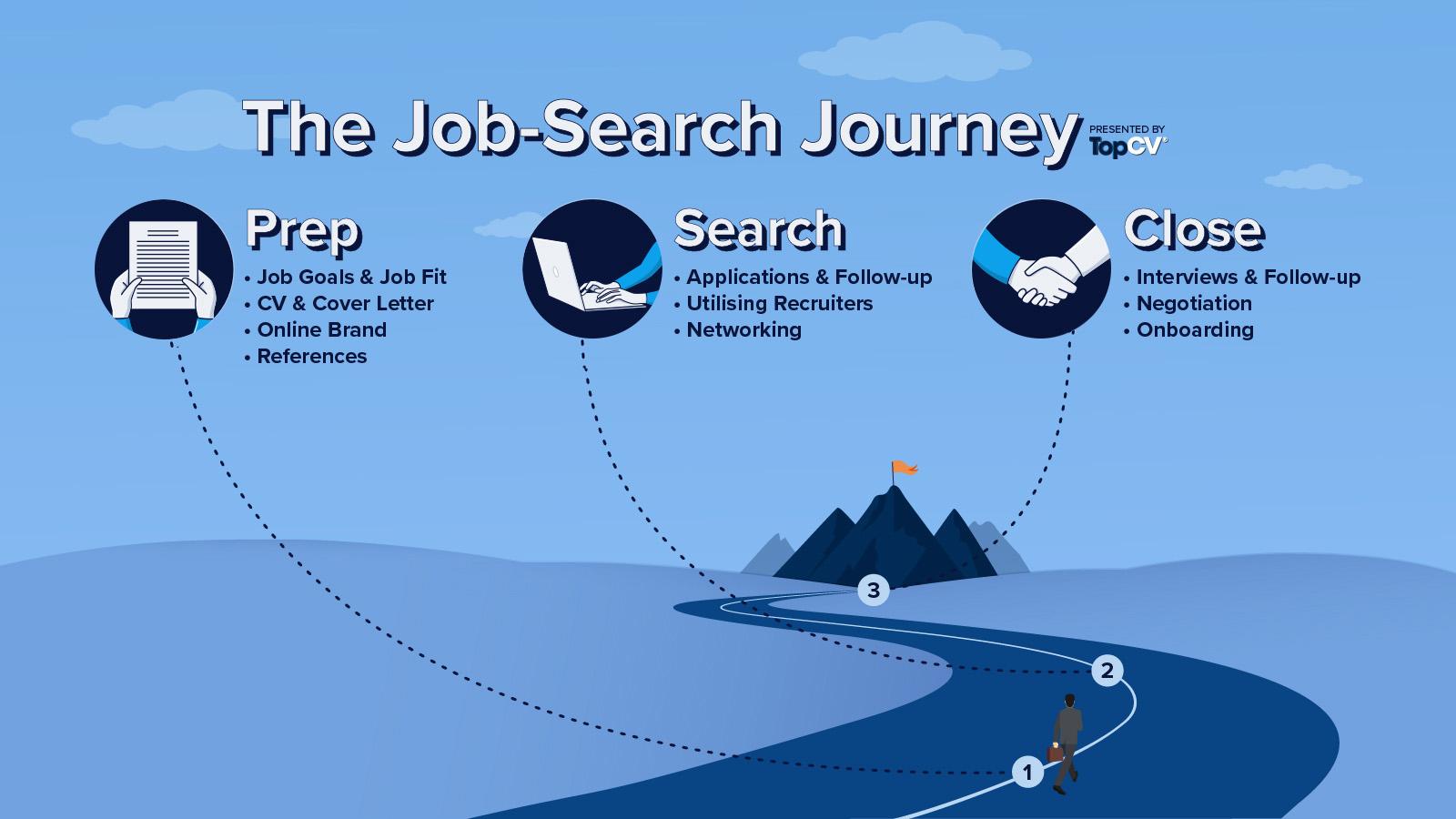 TopCV job search journey