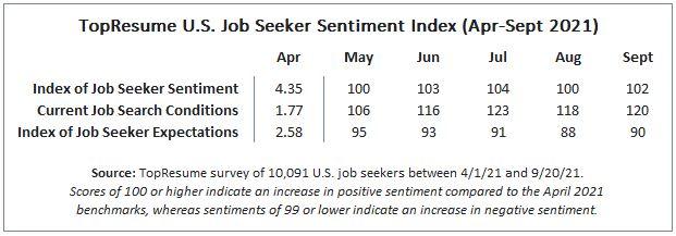 TopResume U.S. Job Seeker Sentiment Index