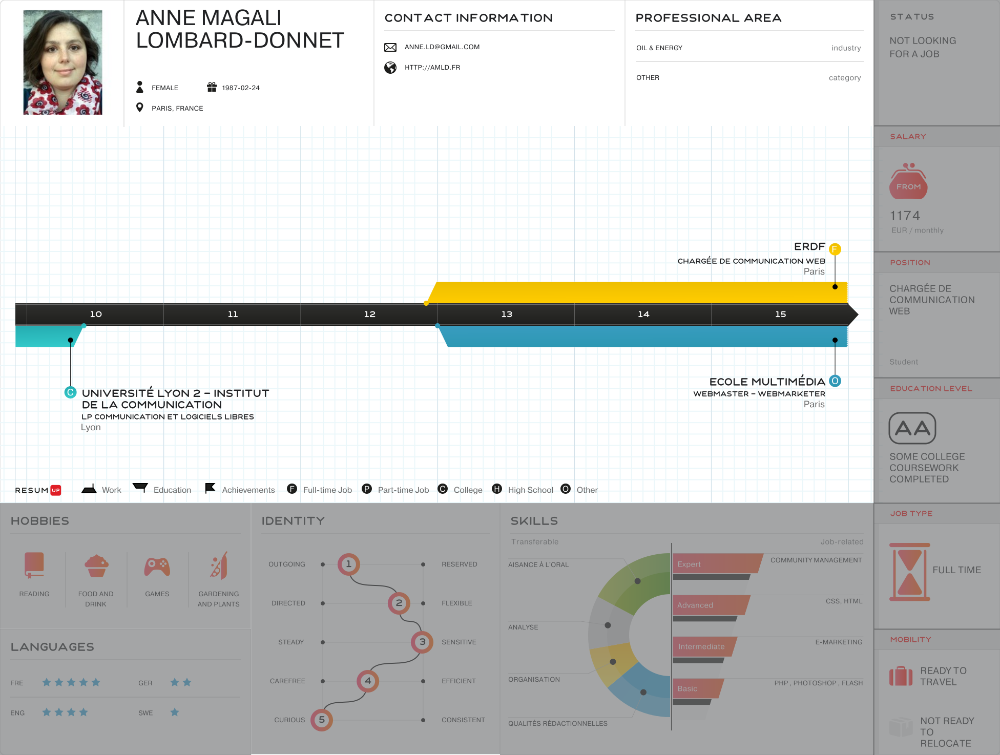 Anne Magali Lombard-Donnet - Visual Infographic resume