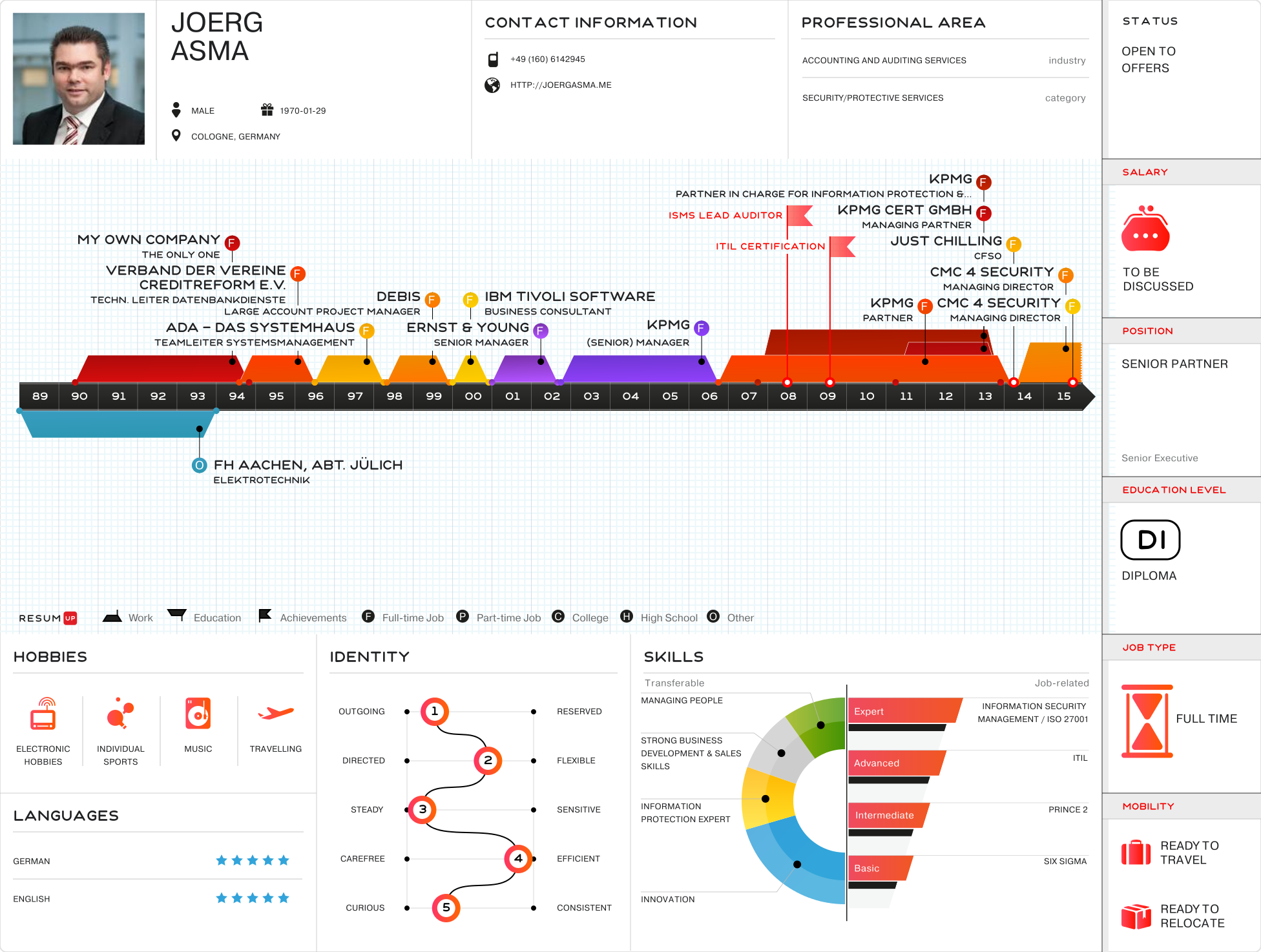 Joerg Asma - Visual Infographic resume