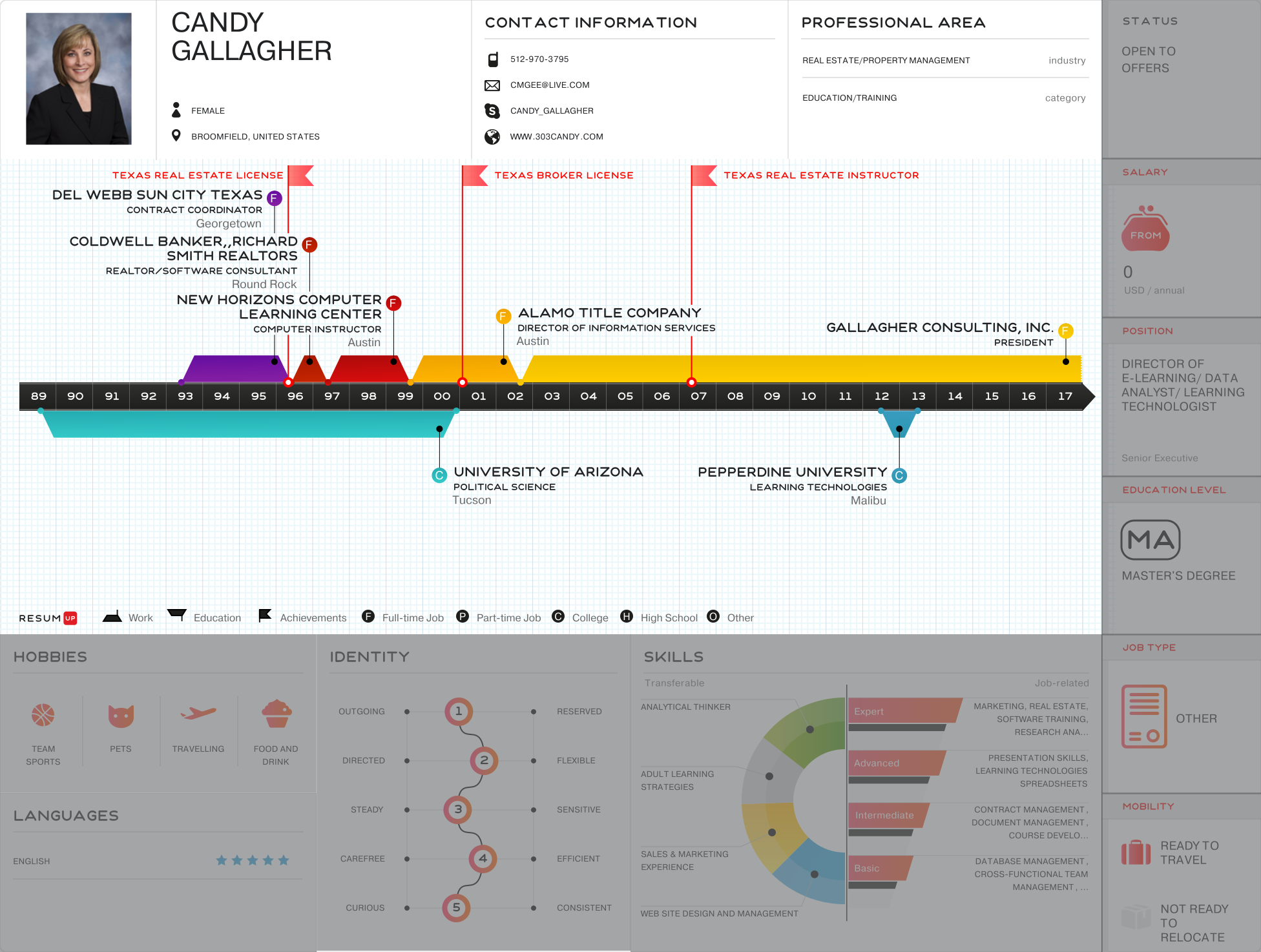 Candy Gallagher - Visual Infographic resume