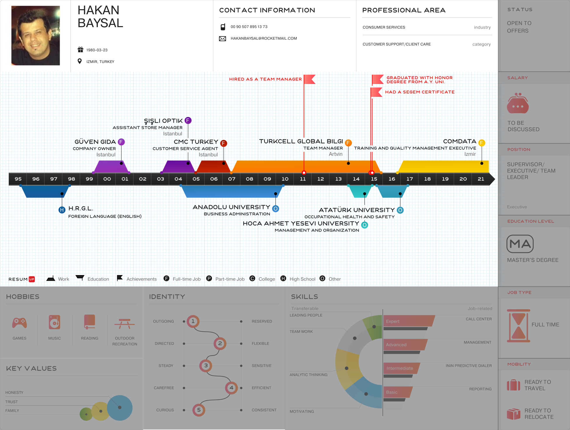HAKAN BAYSAL - Visual Infographic resume
