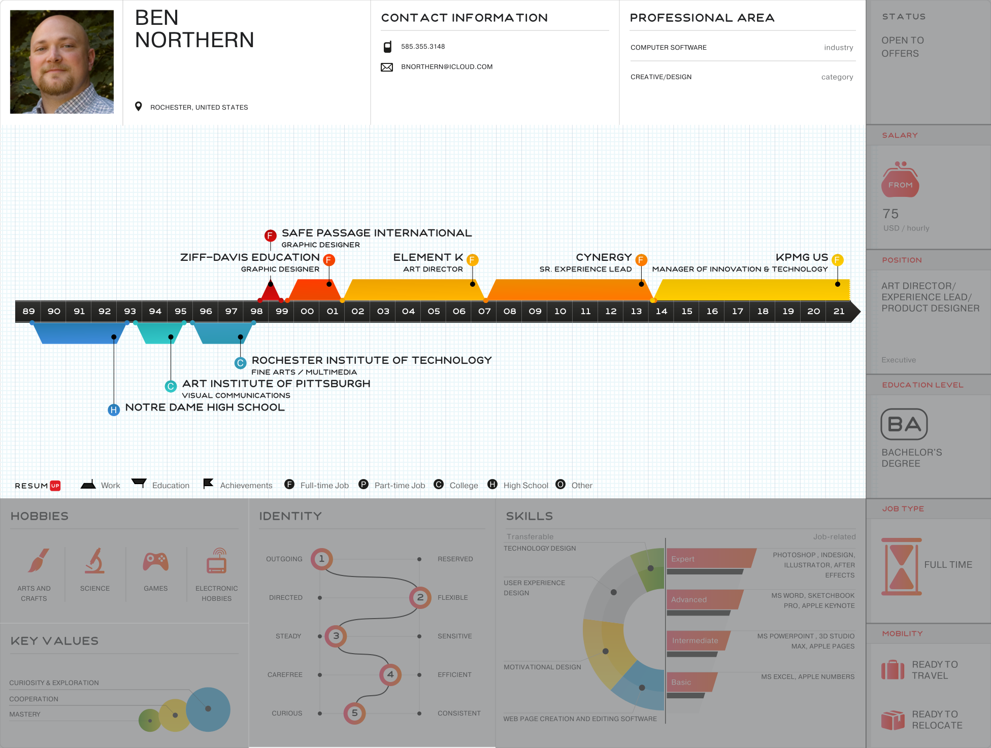 Ben Northern - Visual Infographic resume