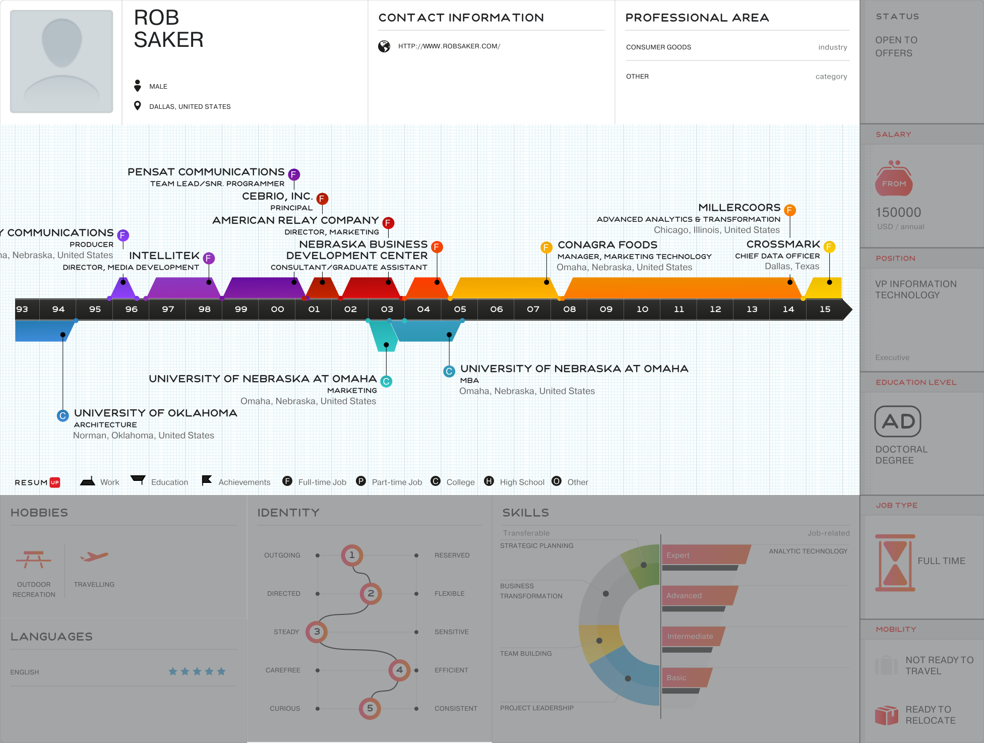 Rob Saker - Visual Infographic resume