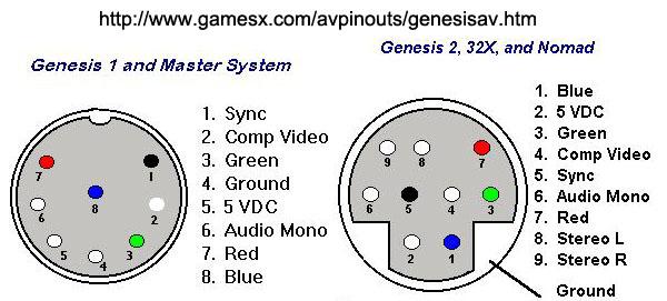 Genesis RGB Bypass – RetroRGB