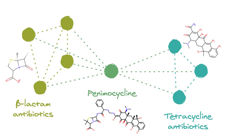 penimocycline plot