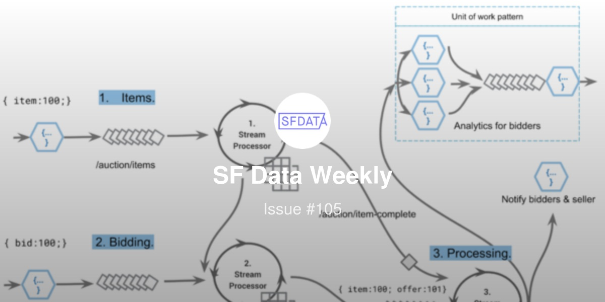 SF Data Weekly - Redshift at Udemy, Airflow at Leboncoin, Alooma's
