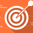 Bullseye: The 5 Rings of Content Marketing ROI