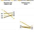 Millennials' View News Media More Negative
