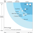 Forrester: Predictive Analytics Solutions