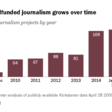 Crowdfunded Journalism: A Growing Addition to Publicly Driven News