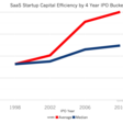 Do Startups Require Less Capital to Succeed than 10 Years Ago?