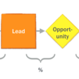 Sales Funnel Optimization for SaaS Startups