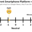 Investigating the Potential for Miscommunication Using Emoji | GroupLens