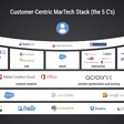 What MarTech Tools Do You Need? There's a Framework to Think about It