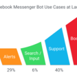 5 Questions About The Future of Chatbots