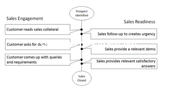 Most Organizations Don't Have a Sales Readiness Focus