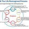 Purpose Will Power Future Online Communities