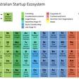 Artesian's Periodic Table of the Australian Startup Ecosystem - Disruptor's Handbook
