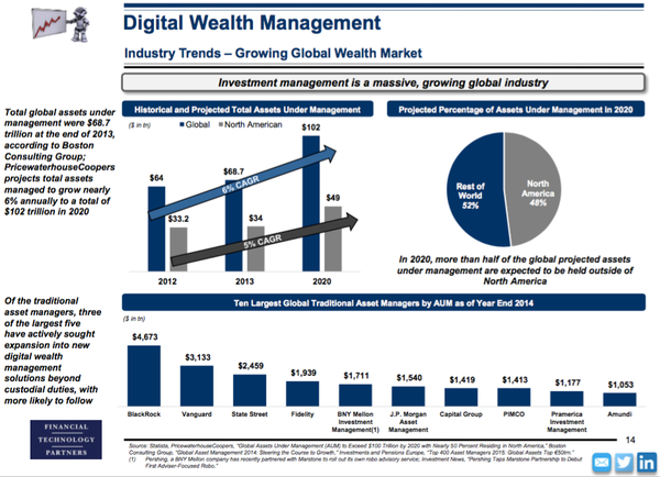 roboadvisor M&A + future of digital wealth management | Revue