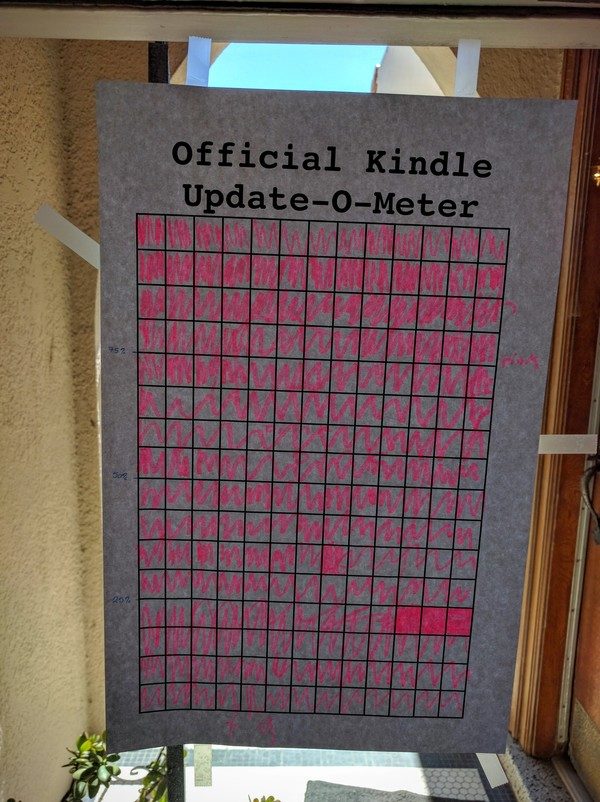 "Friends & family updated 208+ Kindles this weekend! Thank you! (Also, Extras subscriber Abby suggested this ""Update-o-Meter."""
