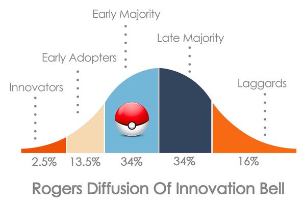 Superhandige infographic die u helpt het succes van Pokémon en AR te plaatsen.