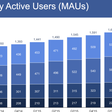 Facebook crushes Q2 earnings, hits 1.71B users and record share price