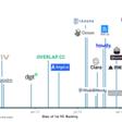 🤖 Rise of bots: a timeline of major VC-backed bot startups