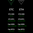 Ethereum Classic & Ethereum Charts, Data, Price, Market Cap, Hashrate