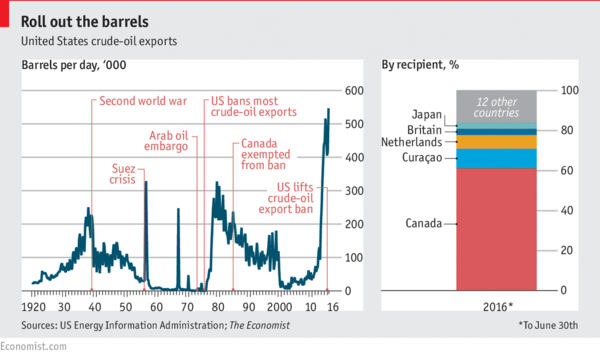 Immediate visual impact: Canada is a big fan of US oil.
