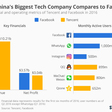 Tencent, de Chinese Facebook is groot! [Infographic]