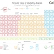 The absolutely epic Periodic Table of Marketing Signals - Chief Marketing Technologist