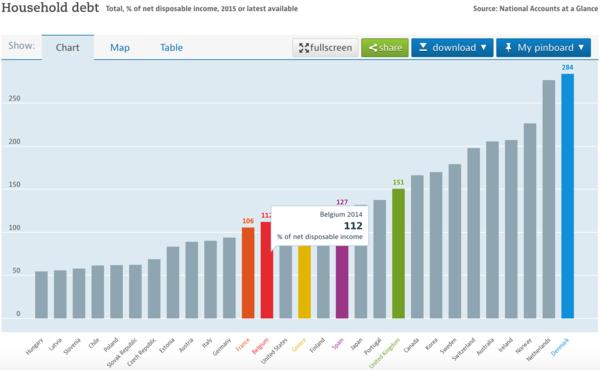 Household debt Belgium