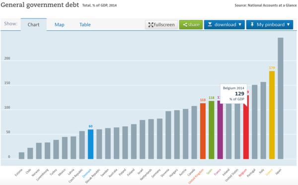 General government debt in Belgium