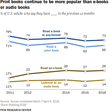 Majority of Americans Are Still Reading Print Book