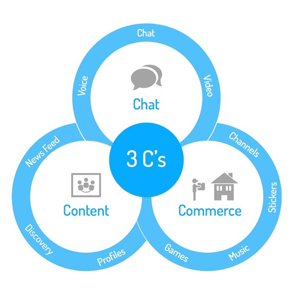 3 Cs: Chat, Content and Commerce