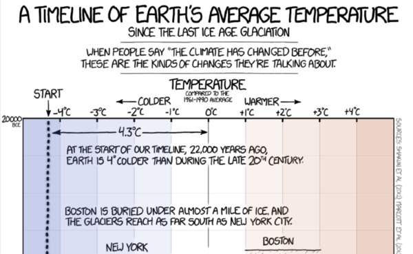 Best climate change viz ever. Must see. Read to the end.