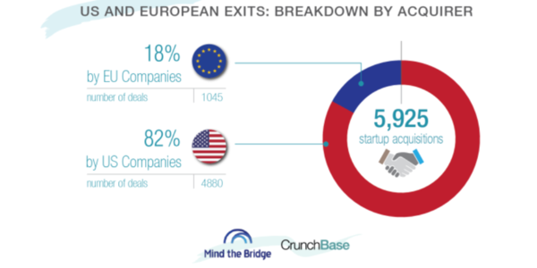 top 15 European firms acquired about the same # of startups as Google since 2012