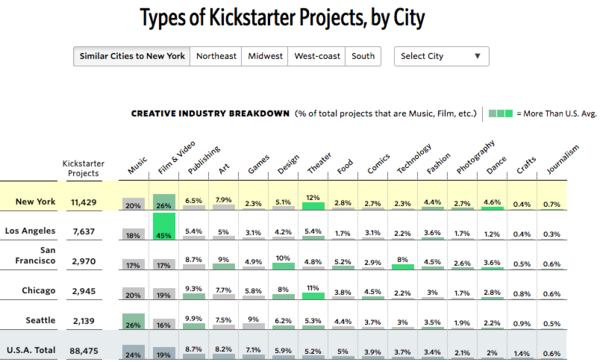 Information-dense Kickstarter data viz. Click through for more great analysis.