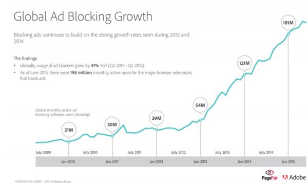 Plaatje, want: kijk die hoeveelheid adblockers eens groeien.