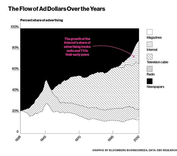 The black part is the percentage of ad spending received by newspapers