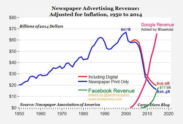 Klik op de grafiek voor de context.