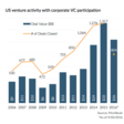 Rise in corporate venture shows innovation is moving to startups