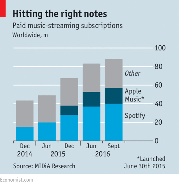 Once enemies of labels, Spotify and Apple are now spinning profits for them