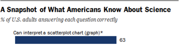 37% of Americans cannot interpret a scatterplot 😢 😢 😢